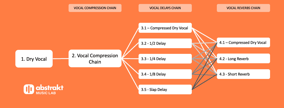 Vocal Mixing Chain Concept